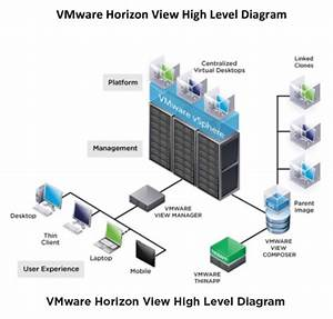 High Performance Vdi Using Sandisk Ssds  Vmware U0026 39 S Horizon