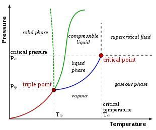 phase diagram revolvy