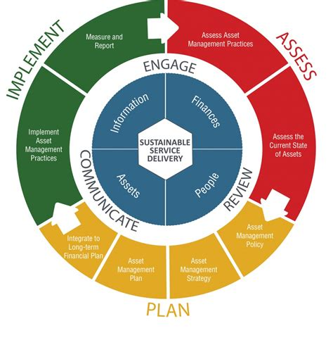 asset management  sustainable service delivery  bc