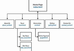 What Is HTML Site Map