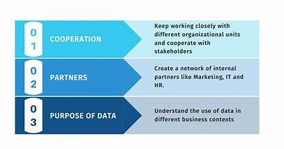 Data Processing Activities Identifying Steps Educate Provide