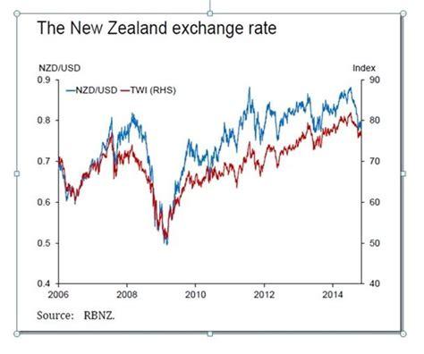 fx trader magazine monetary policies reserve bank of
