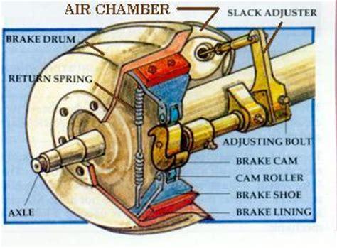 article  brake system adjusting  brakes flxible