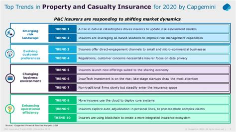 Uk startup homelyfe aims to provide a streamlined home insurance experience that gets customers a quote in minutes. Top Trends in Property and Casualty Insurance: 2020