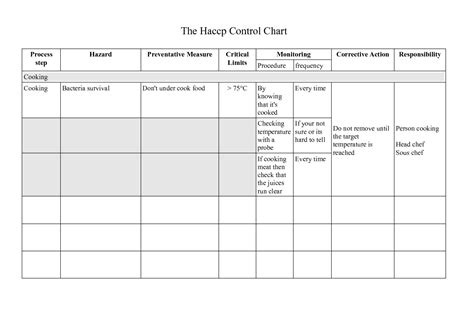 haccp cuisine guide to get sle of haccp plan for chicken small hobby