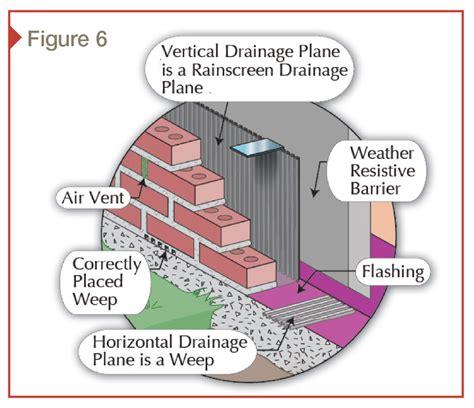 weep   weep  moisture management  risk zones