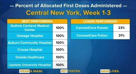 Over 65% of Central NY hospital workers vaccinated for ...
