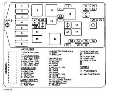 2005 grand prix fuse box fuse box and wiring diagram