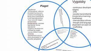 Piaget Vs  Vygotsky Vs  Ip By Julie Oh On Prezi