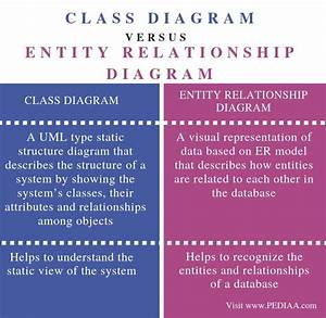 What Is The Difference Between Class Diagram And Entity