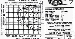 Blog Teknik  U0026 Vokasi  Diagram Iso Candela Pada Photometri