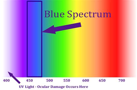 blue color spectrum blue color spectrum color spectrum blue to purple by