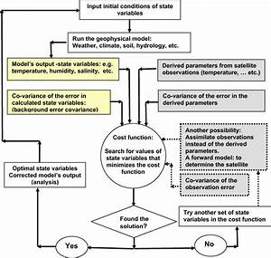Flow Chart Of A Data Assimilation System  The Model Results And The