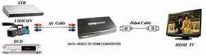 Composite Rca    Av To Hdmi Converter   Upconvert