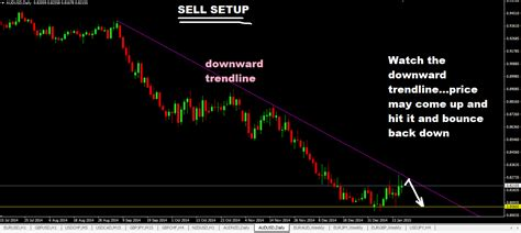 trading signals forex trading signals trade setups to for the week