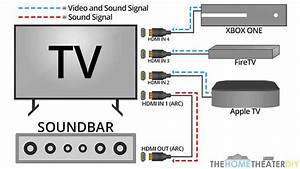 How Hdmi Arc Works With Soundbars