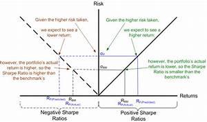 Investment Perf... Sharpe Ratio
