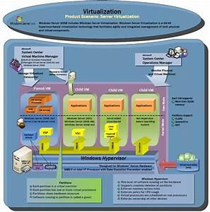 Virtualization Info