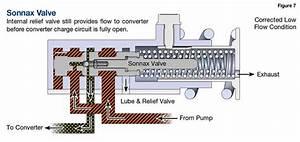 Sonnax Overheated Honda Converters  740 Codes
