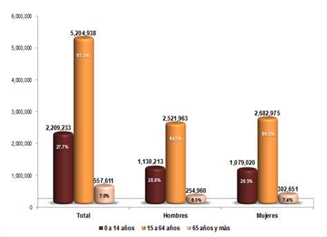 2016 poblacion de michoacan jalisco alcanza 8 0 millones