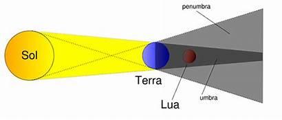 Eclipse Lua Esquema Um Lunar Total Explicacao