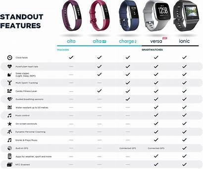 Fitbit Comparison Chart Tracker Fitness Currys Ionic