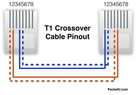 cisco router t1 back to back packetu