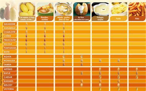 cuisiner des patates comment utiliser les différentes variétés de pommes de