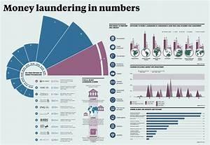 Money laundering in numbers - Raconteur