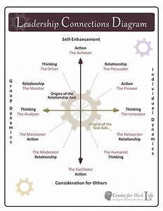 Leadership Styles Diagram  Check Out The Spectrum Of Motivations In This Leadership Chart