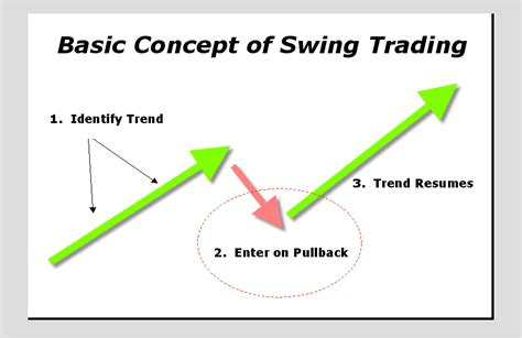 swing trader swing trading advantages and disadvantages