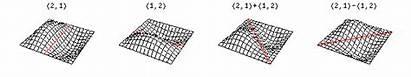 Modes Membrane Normal Square Rectangular Equation Vibrational