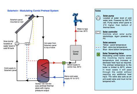 Plumbing Solar Thermal Combi Boiler Combination