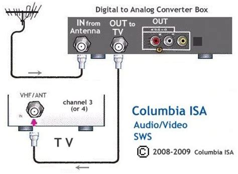 Connect Dvd Player To Cable Box - Ivoiregion