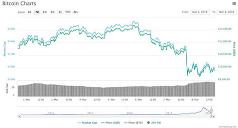 bitcoin price  soar cryptocurrencies  replace euro