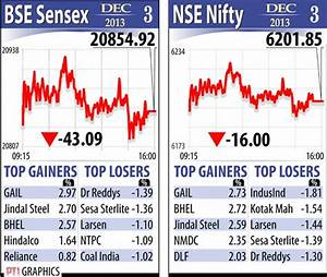 Nse Top Gainers The Financial Express | Autos Post