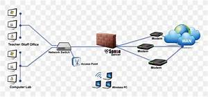 Computer Network Diagram Pfsense Firewall Wiring Diagram