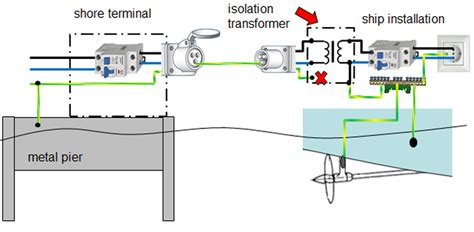 boat electrical installations combating seawater