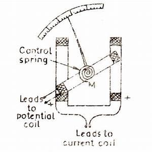 Engineering Notes  Dynamometer Type Wattmeter