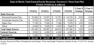 Governor's Three-Year Budget Projections: More Cuts and ...
