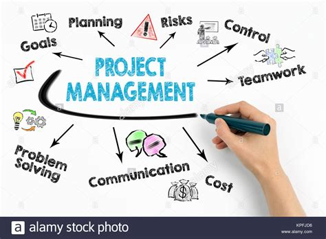 Project Management Keywords by Project Management Stock Photos Project Management Stock