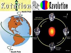 Rotation And Revolution Ppt By Pratham Vats