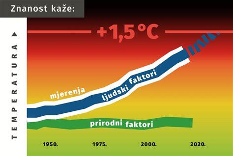 Hrvatske znanstvenice i znanstvenici predali Apel za ...
