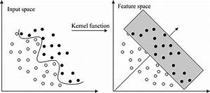 Support Vector Machines For Classification With Kernel