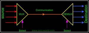 Digital Combinational Logic Part