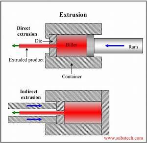 Extruder Steps Berechnen : solid state fabrication of metal matrix composites substech ~ Themetempest.com Abrechnung