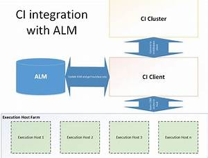 Continuous Integration And Hp Alm