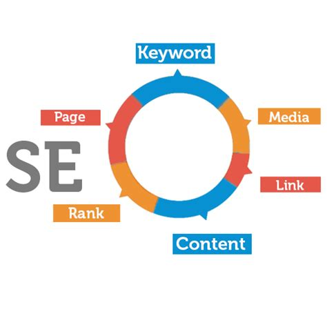 Digital Seo by Seo For Business Professional Development Classes