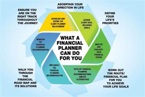 Why Financial Planning? — Lcf On Personal Finance. Austin Movers By The Hour Trade School In Pa. Car Rental In Perth Wa How To Email Big Files. Hubspot Marketing Software Best Storage Units. Oral Surgery Aftercare Dependent Care Fsa Irs