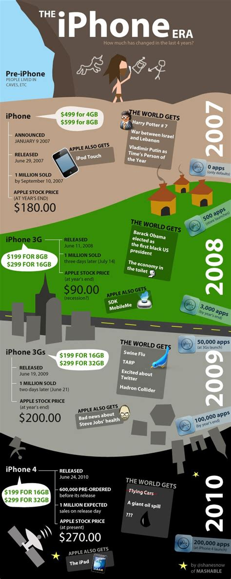 history of the iphone infographics history of the iphone